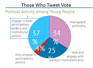 Tweeters Vote