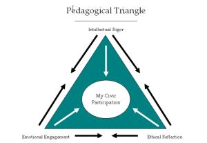 pedagogy triangle