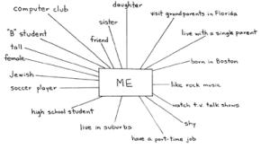 identity chart