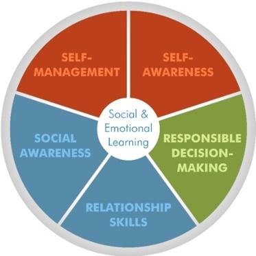 Image courtesy of the CASEL website (casel.org)